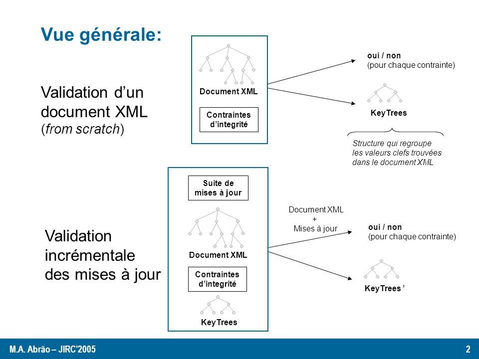 Préliminaires Un document XML est considéré comme un arbre darité non bornée.