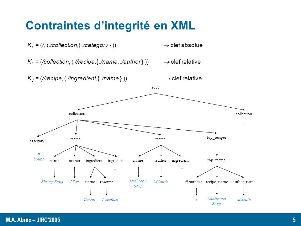 Contraintes dintegrité en XML K 1 = (/, (./collection,{./category } )) clef absolue K 2 = (/collection, (.//recipe,{./name,./author } )) clef relative K 3 = (//recipe, (./ingredient,{./name } )) clef relative root collection category recipe ingredient Soups nameauthor Shrimp Soup J.Fox name amount ingredient...