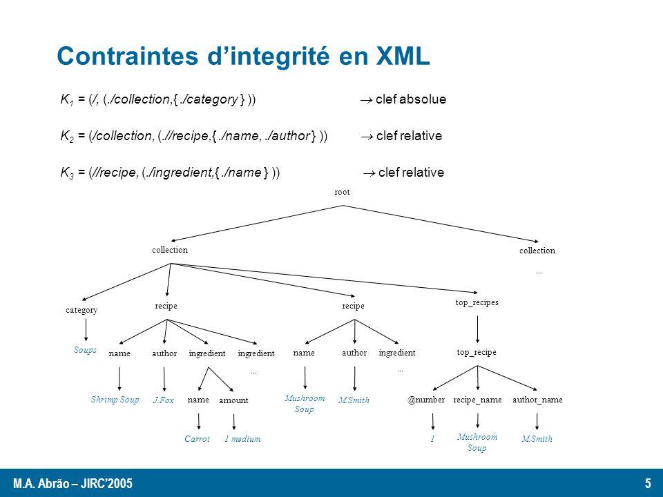 Validation dun document XML from scratch Contraintes dintegrité oui / non KeyTrees Validation from scratch Document XML Structures Auxiliaires: (i)CONF: pile pour stocker les attributs hérités.