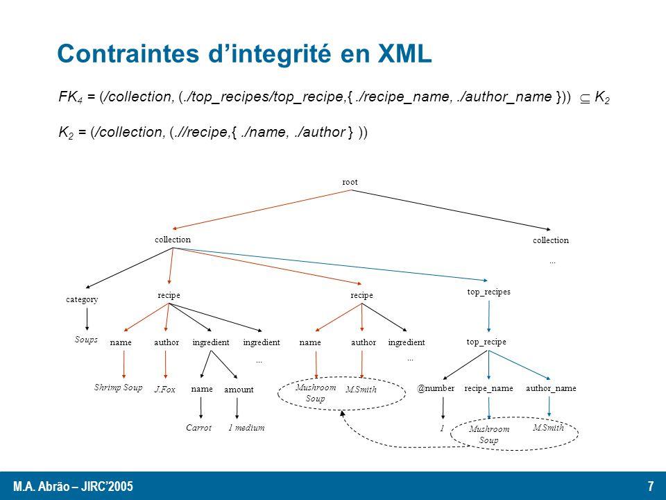 Validation dun document XML from scratch Contraintes dintegrité oui / non KeyTrees Validation from scratch Document XML K 2 = (/collection, (.//recipe,{./name,./author } )) e0e0 collection M 2 : e2e2 e3e3 recipe M2:M2: e4e4 e5e5 name M2:M2: e1e1 * e6e6 author (pour chaque contrainte) M 2.e o est la configuration initiale pour la clef K 2.