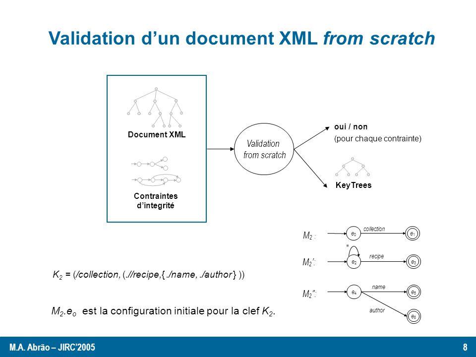 Résultats expérimentaux Validation from scratch: Nombre fixe de contraintes: 2 clefs primaires et 1 clef étrangère Quatre documents XML (250.000 à 1.000.000 nœuds).