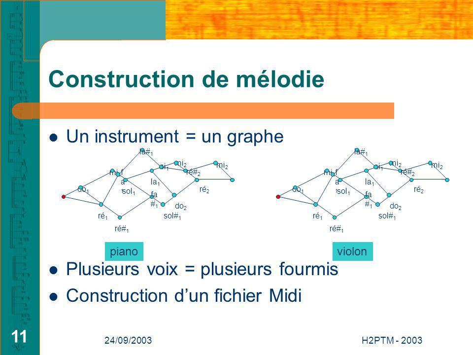 24/09/2003H2PTM - 2003 11 Construction de mélodie Un instrument = un graphe Plusieurs voix = plusieurs fourmis Construction dun fichier Midi do 1 si 1 mi 2 la 1 ré# 1 fa1fa1 mi 1 do 2 ré 2 mi 2 ré 1 sol 1 sol# 1 fa # 1 la# 1 ré# 2 do 1 si 1 mi 2 la 1 ré# 1 fa1fa1 mi 1 do 2 ré 2 mi 2 ré 1 sol 1 sol# 1 fa # 1 la# 1 ré# 2 pianoviolon