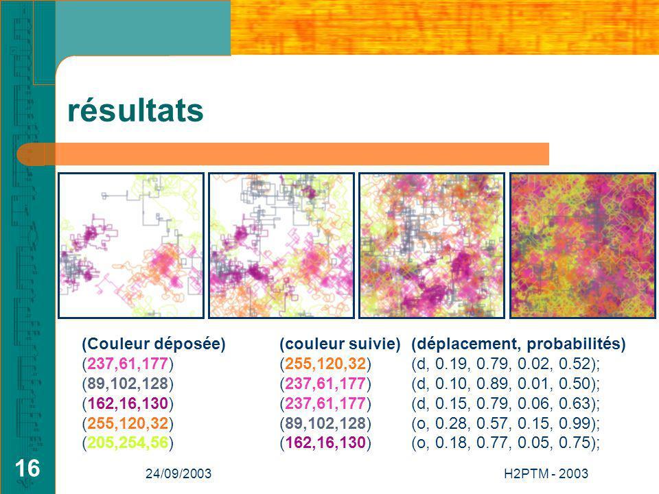 24/09/2003H2PTM - 2003 16 résultats (Couleur déposée) (couleur suivie) (déplacement, probabilités) (237,61,177) (255,120,32)(d, 0.19, 0.79, 0.02, 0.52); (89,102,128) (237,61,177) (d, 0.10, 0.89, 0.01, 0.50); (162,16,130) (237,61,177) (d, 0.15, 0.79, 0.06, 0.63); (255,120,32)(89,102,128) (o, 0.28, 0.57, 0.15, 0.99); (205,254,56) (162,16,130) (o, 0.18, 0.77, 0.05, 0.75);