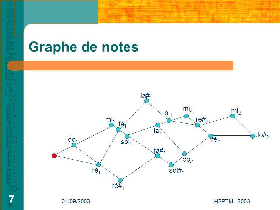 24/09/2003H2PTM - 2003 7 Graphe de notes do 1 si 1 mi 2 la 1 ré# 1 fa 1 mi 1 do 2 ré 2 mi 2 do# 2 ré 1 sol 1 sol# 1 fa# 1 la# 1 ré# 2
