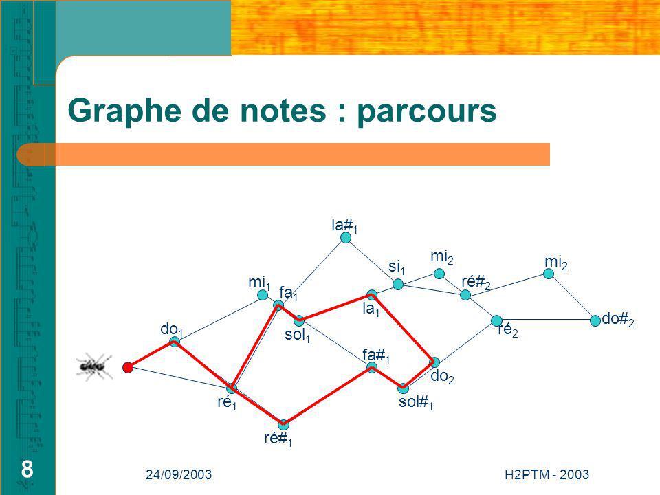 24/09/2003H2PTM - 2003 8 Graphe de notes : parcours do 1 si 1 mi 2 la 1 ré# 1 fa 1 mi 1 do 2 ré 2 mi 2 do# 2 ré 1 sol 1 sol# 1 fa# 1 la# 1 ré# 2
