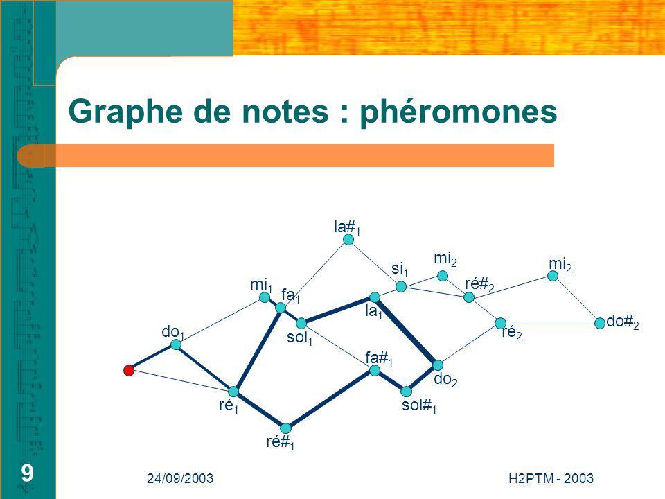 24/09/2003H2PTM - 2003 9 Graphe de notes : phéromones do 1 si 1 mi 2 la 1 ré# 1 fa 1 mi 1 do 2 ré 2 mi 2 do# 2 ré 1 sol 1 sol# 1 fa# 1 la# 1 ré# 2