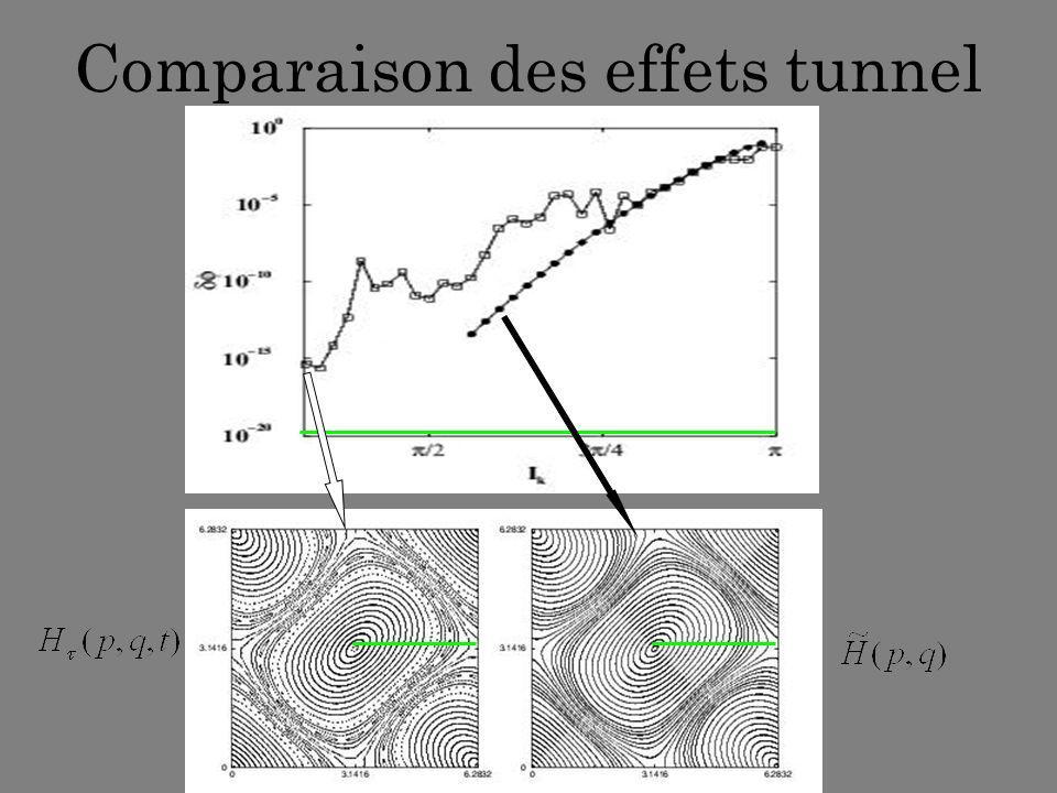 Comparaison des effets tunnel