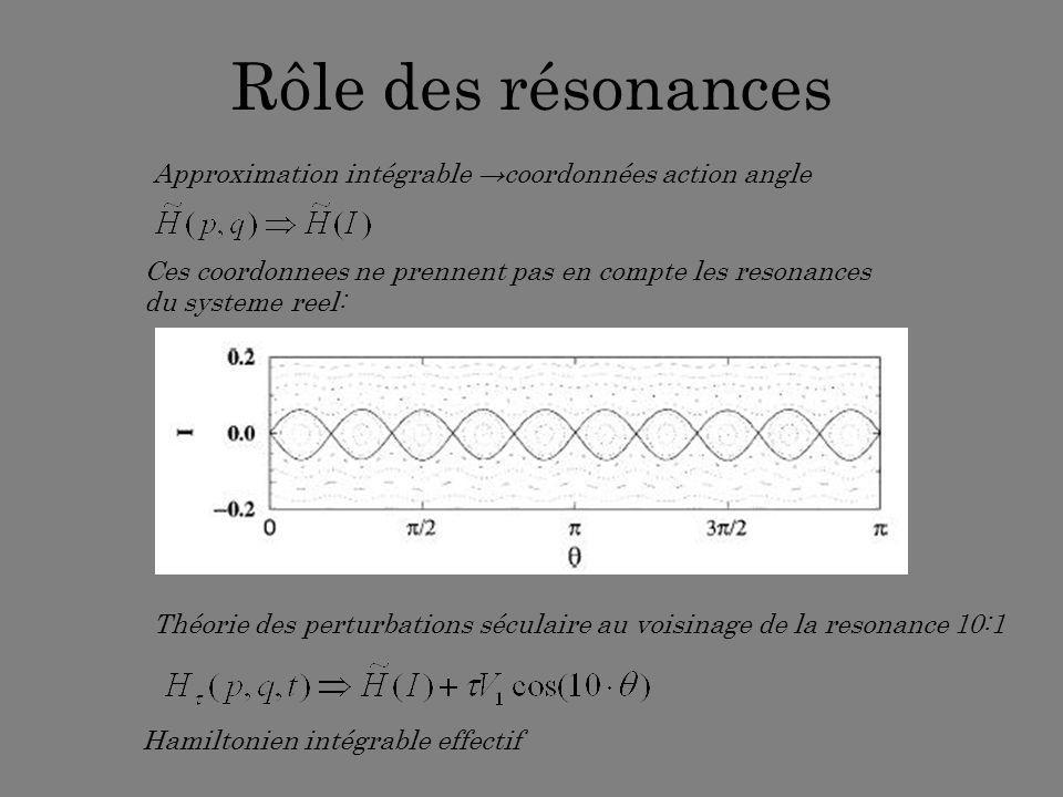 Rôle des résonances Approximation intégrable coordonnées action angle Théorie des perturbations séculaire au voisinage de la resonance 10:1 Ces coordo