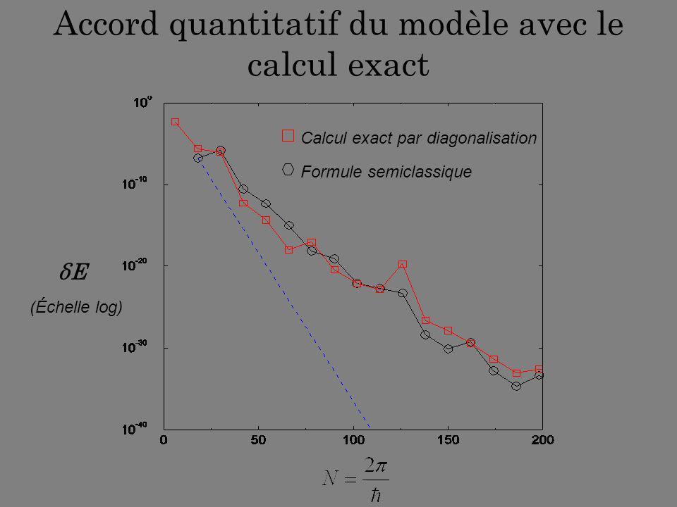 Accord quantitatif du modèle avec le calcul exact δEδE (Échelle log) Calcul exact par diagonalisation Formule semiclassique