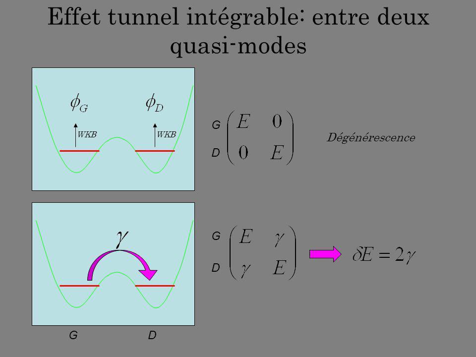 Effet tunnel intégrable: entre deux quasi-modes GD G D Dégénérescence G D WKB
