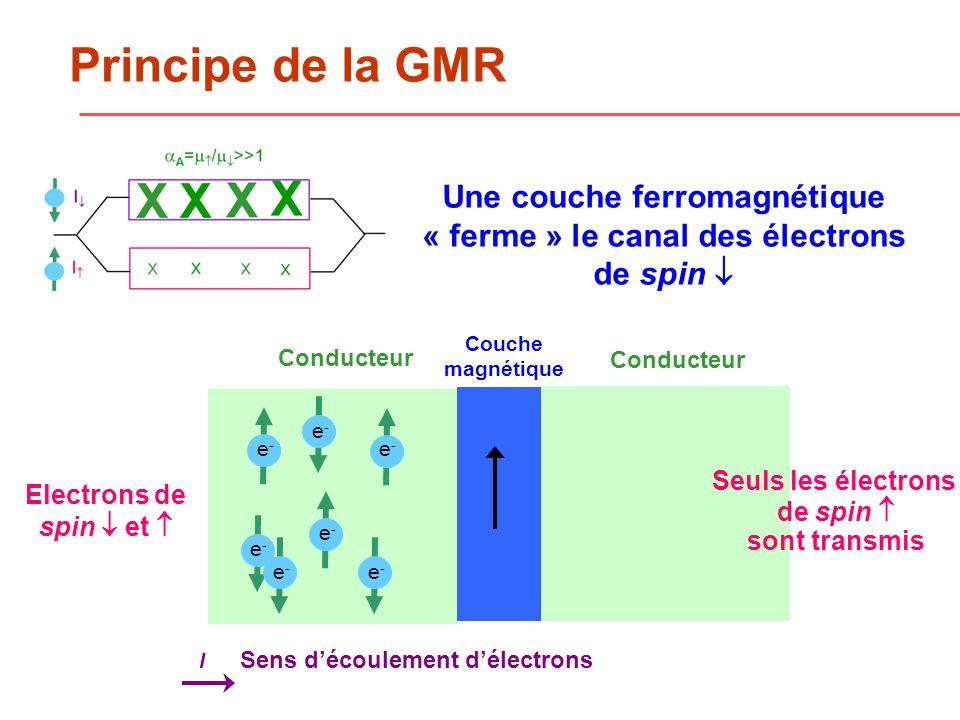 Une couche ferromagnétique « ferme » le canal des électrons de spin Conducteur Couche magnétique Principe de la GMR e-e- e-e- e-e- e-e- e-e- e-e- Conducteur Seuls les électrons de spin sont transmis Electrons de spin et Sens découlement délectrons I e-e-