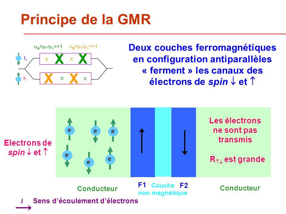 Principe de la GMR e-e- e-e- e-e- e-e- e-e- e-e- Les électrons ne sont pas transmis R est grande Deux couches ferromagnétiques en configuration antiparallèles « ferment » les canaux des électrons de spin et F1 F2 Couche non magnétique Conducteur Sens découlement délectrons I Electrons de spin et
