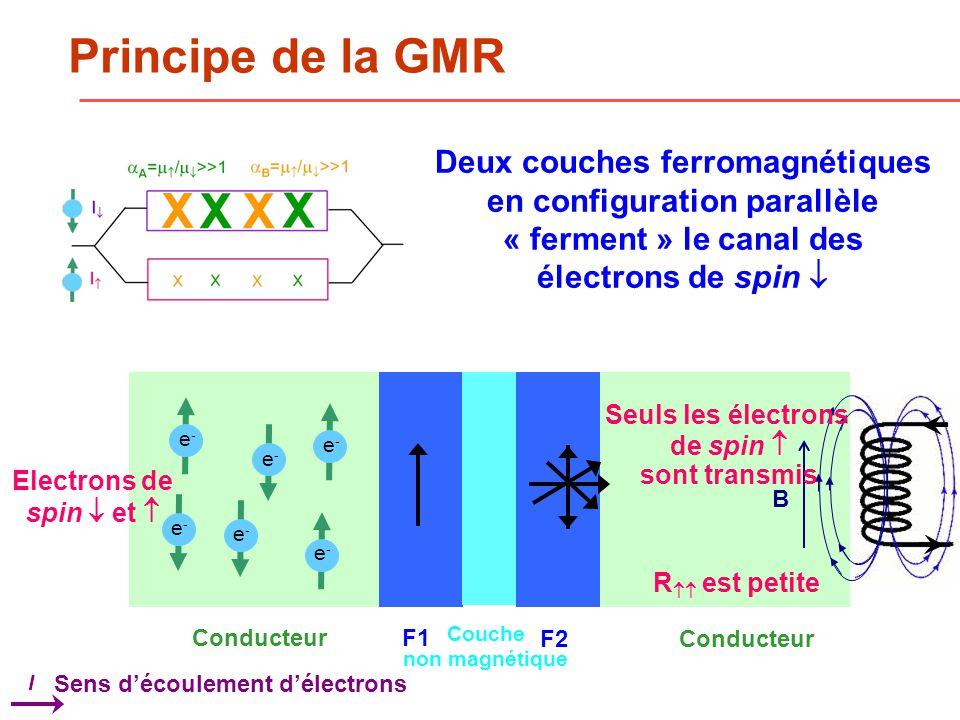 e-e- Principe de la GMR e-e- e-e- e-e- e-e- e-e- F1 F2 Couche non magnétique Conducteur Sens découlement délectrons I B Seuls les électrons de spin sont transmis R est petite Deux couches ferromagnétiques en configuration parallèle « ferment » le canal des électrons de spin Electrons de spin et