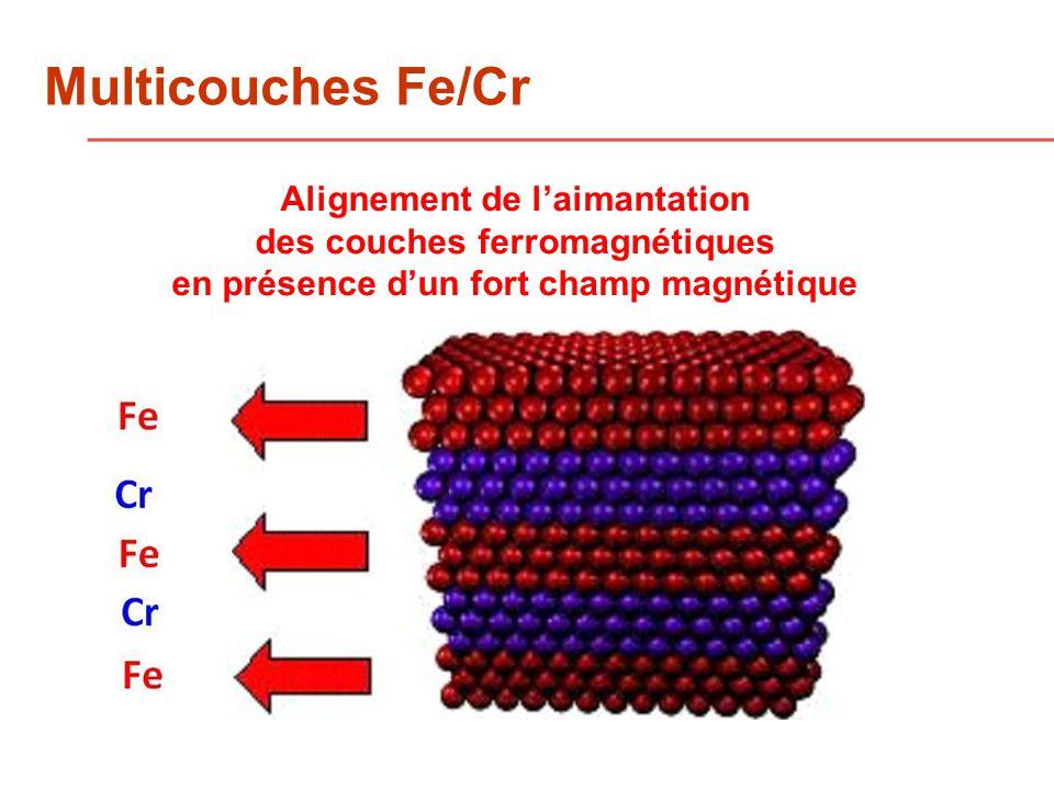 Alignement de laimantation des couches ferromagnétiques en présence dun fort champ magnétique