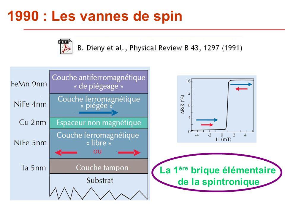 1990 : Les vannes de spin La 1 ère brique élémentaire de la spintronique