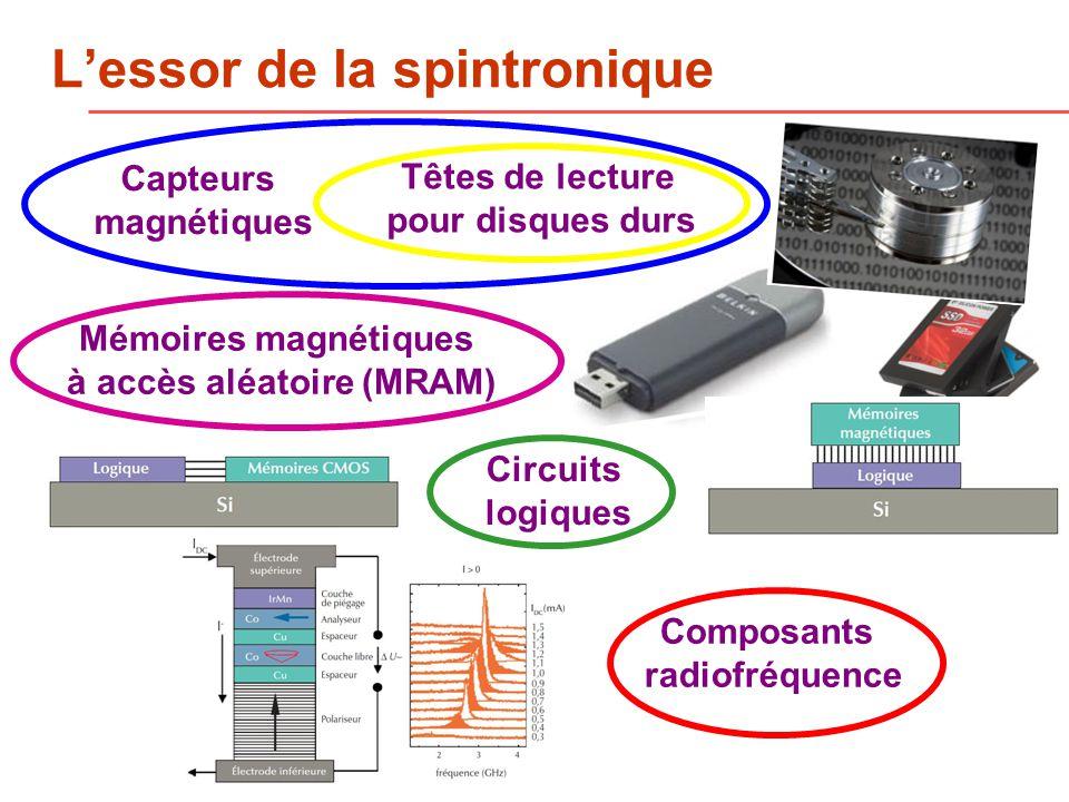 Lessor de la spintronique Mémoires magnétiques à accès aléatoire (MRAM) Têtes de lecture pour disques durs Circuits logiques Composants radiofréquence Capteurs magnétiques