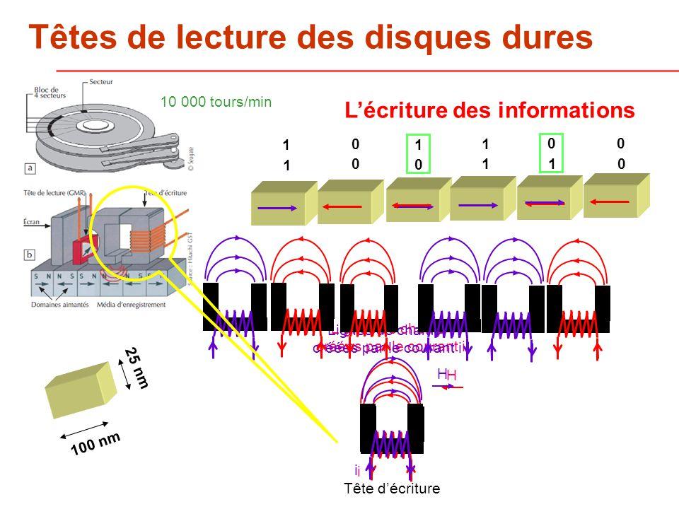 Têtes de lecture des disques dures Lécriture des informations H i H i Lignes de champ créées par le courant i Tête décriture Lignes de champ créées par le courant i 1 1 1 0 00 1 1 0 0 10 10 000 tours/min 100 nm 25 nm