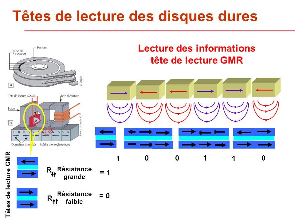 Lecture des informations tête de lecture GMR 1 001 1 0 R R Résistance grande Résistance faible = 0 = 1 Têtes de lecture GMR Têtes de lecture des disques dures