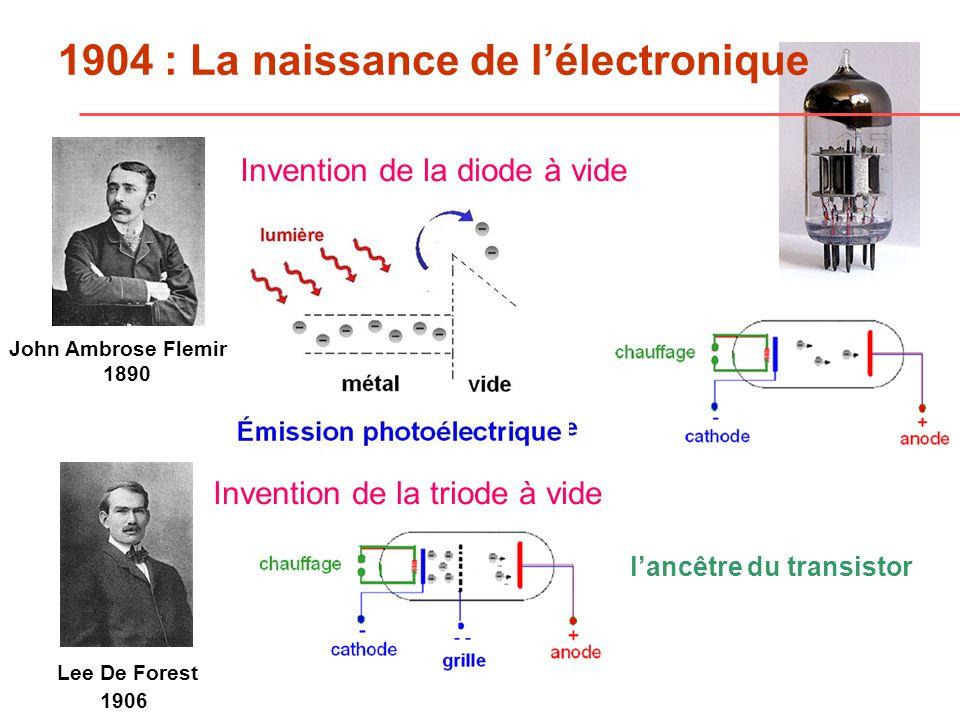 1947 : Lessor de lélectronique J.Bardeen W. H. Brattain W.