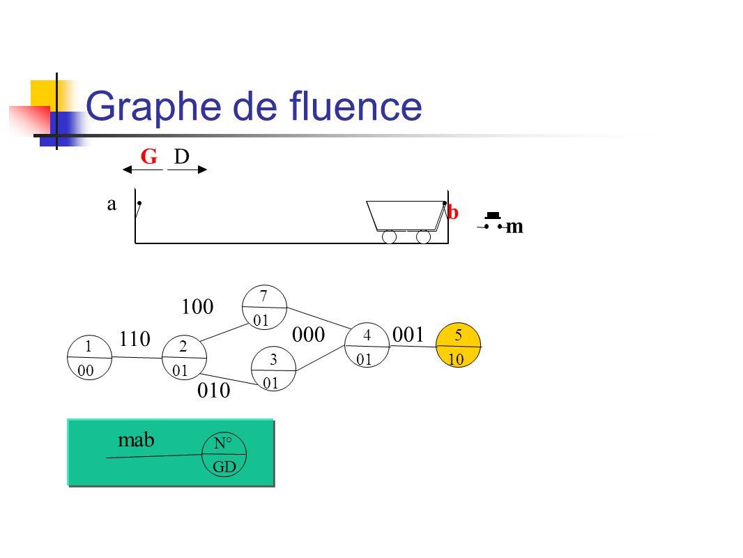 Graphe de fluence m b a GD 1 00 N° GD mab 2 01 110 7 01 100 3 01 010 4 01 000 5 10 001