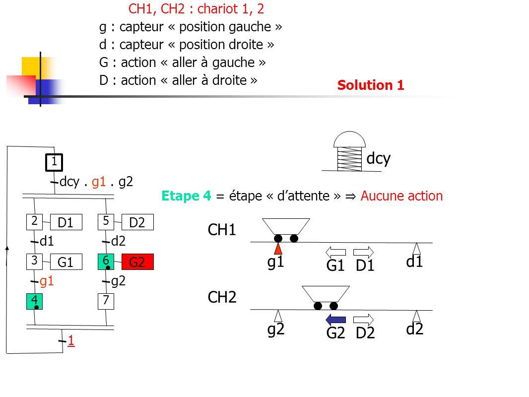 g2d2 g1d1 CH1 CH2 G1 D1 G2 D2 Etape 4 = étape « dattente » Aucune action D1 d1 G1 g1 dcy.