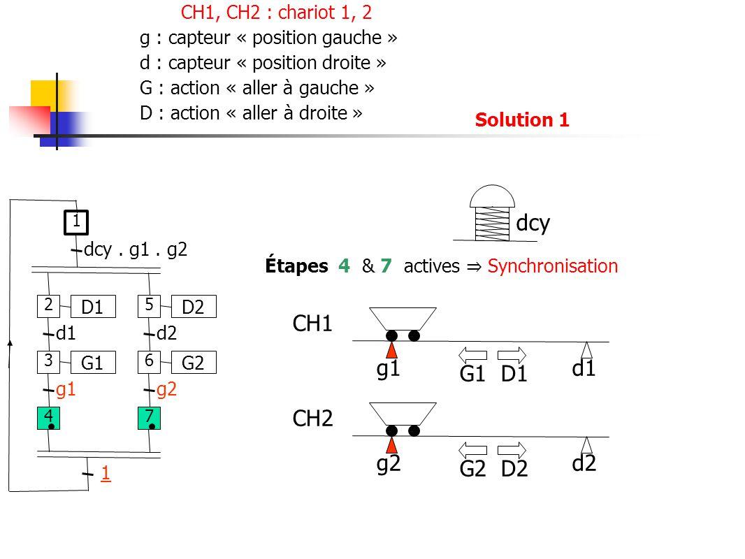 g2d2 g1d1 CH1 CH2 G1 D1 G2 D2 Étapes 4 & 7 actives Synchronisation D1 d1 G1 g1 dcy.