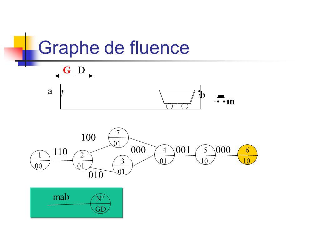 Graphe de fluence m b a GD 1 00 N° GD mab 2 01 110 7 01 100 3 01 010 4 01 000 5 10 001 6 10 000