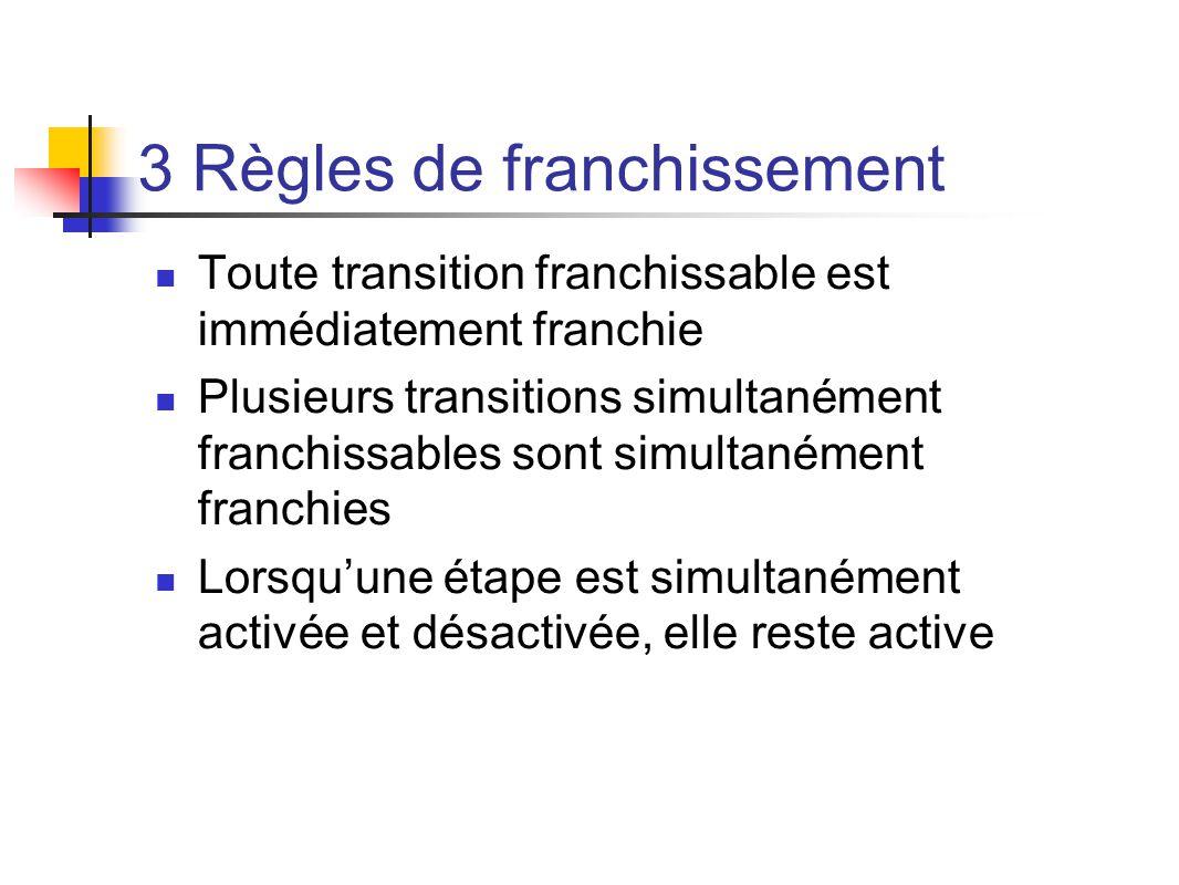 Toute transition franchissable est immédiatement franchie Plusieurs transitions simultanément franchissables sont simultanément franchies Lorsquune étape est simultanément activée et désactivée, elle reste active 3 Règles de franchissement