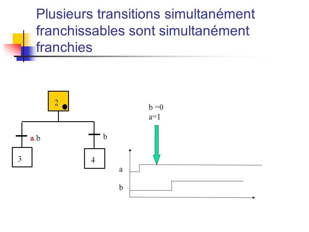 Plusieurs transitions simultanément franchissables sont simultanément franchies a.b 3 4 b 2 b =0 a=1 a b