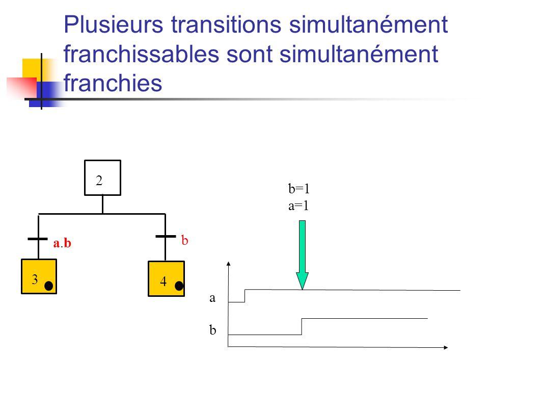 Plusieurs transitions simultanément franchissables sont simultanément franchies a.ba.b 3 4 b 2 b=1 a=1 a b