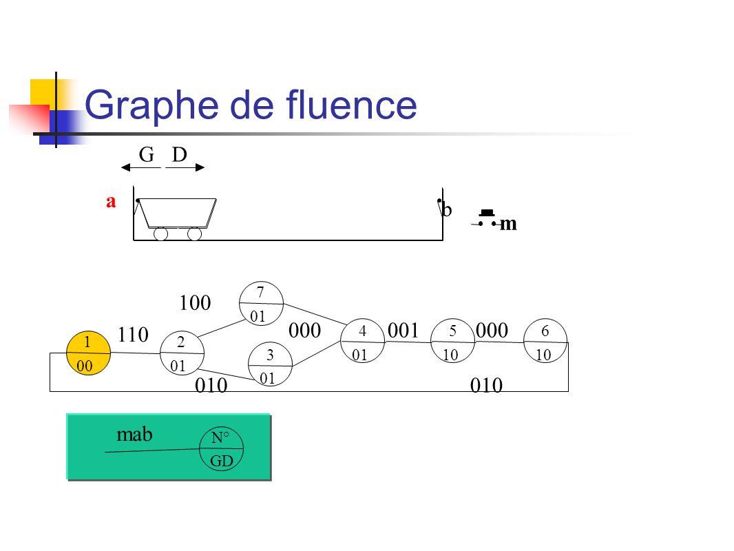 Graphe de fluence m b a GD 1 00 N° GD mab 2 01 110 7 01 100 3 01 010 4 01 000 5 10 001 6 10 000 010