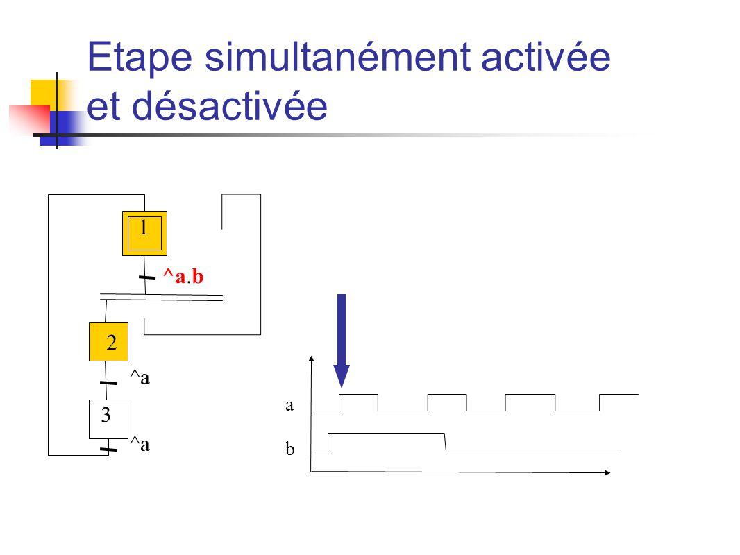 1 Etape simultanément activée et désactivée ^a.b ^a a b 2 3