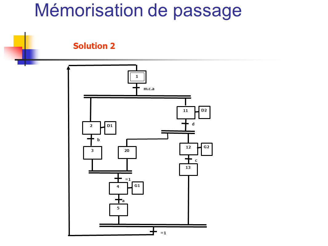 Solution 2 4 320 =1 2 11 1 12 D1 G1 D2 G2 b a m.c.a d c 5 13 =1 Mémorisation de passage