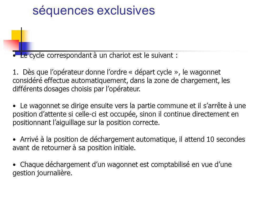 séquences exclusives Le cycle correspondant à un chariot est le suivant : 1.