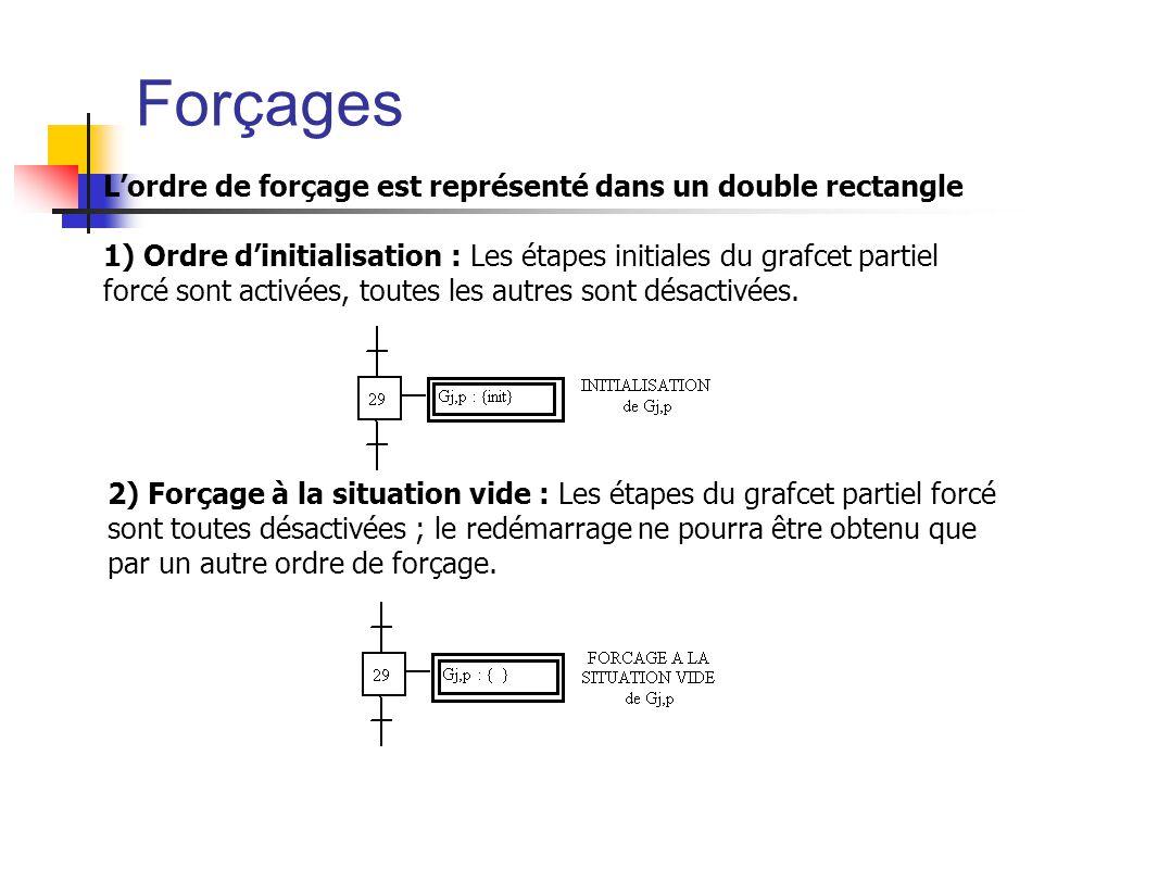 Lordre de forçage est représenté dans un double rectangle 1) Ordre dinitialisation : Les étapes initiales du grafcet partiel forcé sont activées, toutes les autres sont désactivées.
