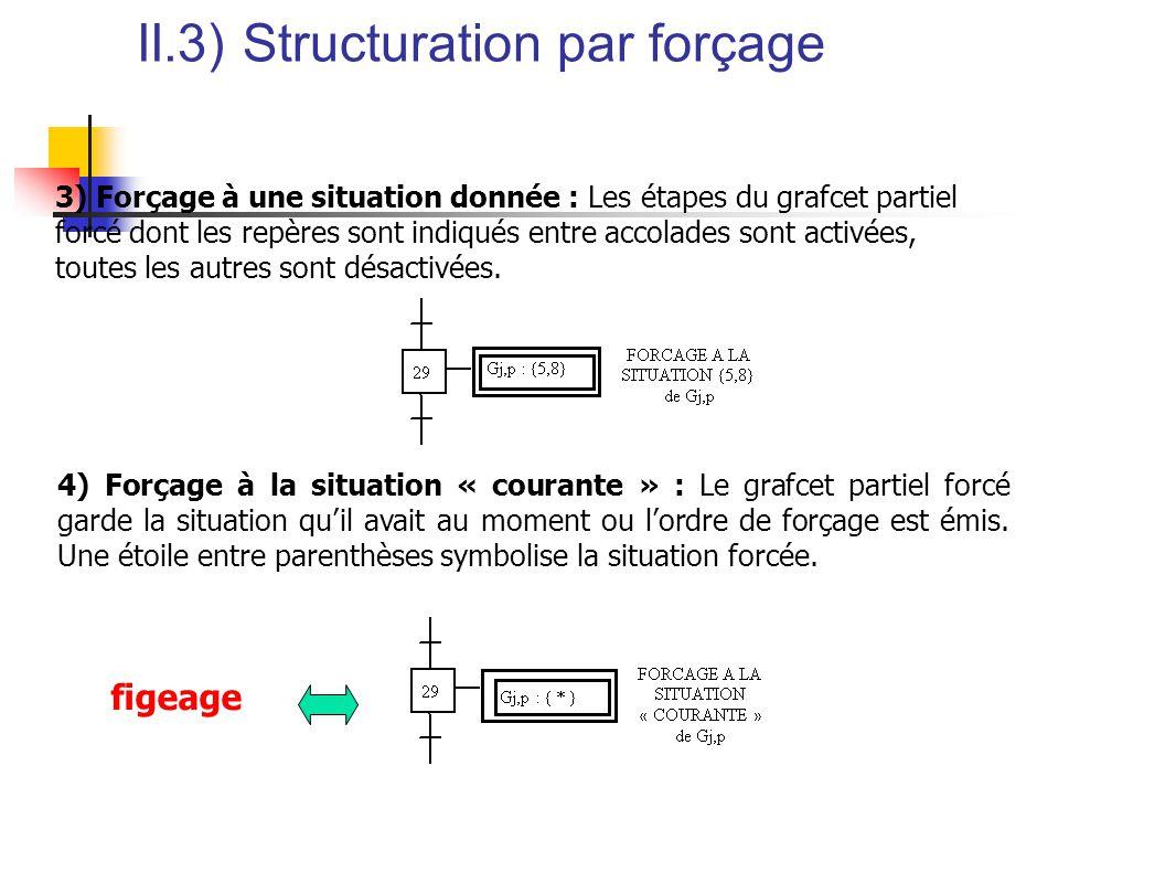 II.3) Structuration par forçage 3) Forçage à une situation donnée : Les étapes du grafcet partiel forcé dont les repères sont indiqués entre accolades sont activées, toutes les autres sont désactivées.