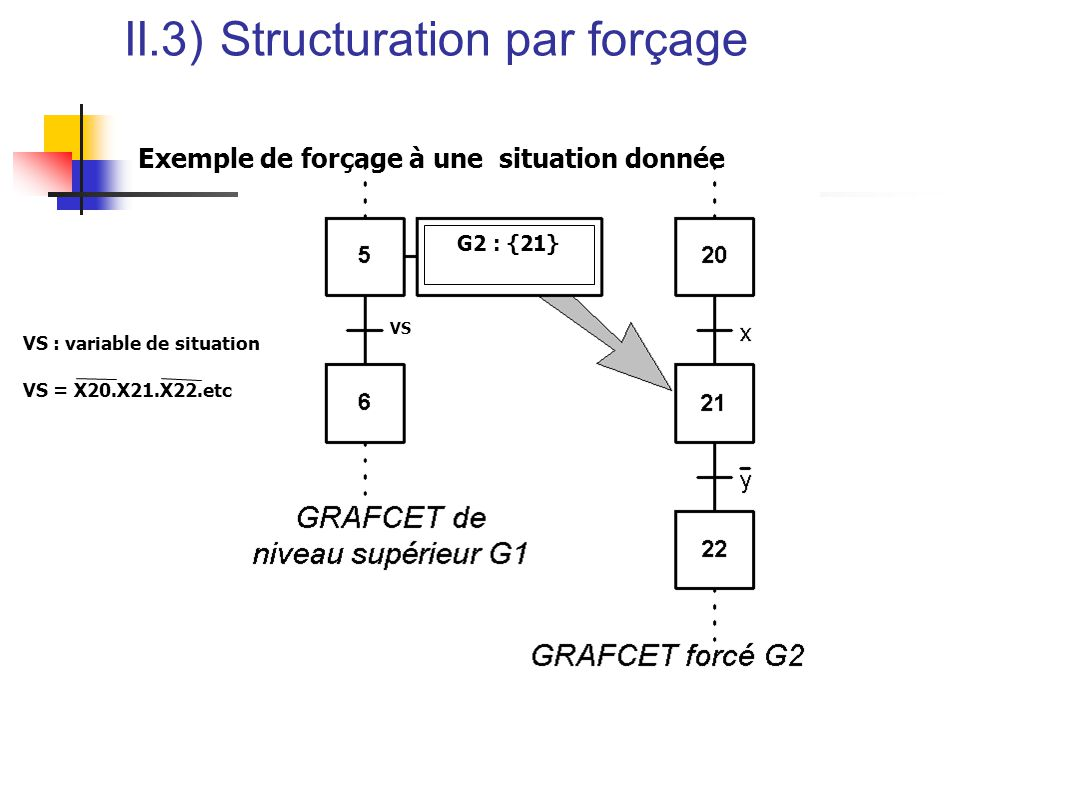 II.3) Structuration par forçage Exemple de forçage à une situation donnée VS VS : variable de situation VS = X20.X21.X22.etc G2 : {21}