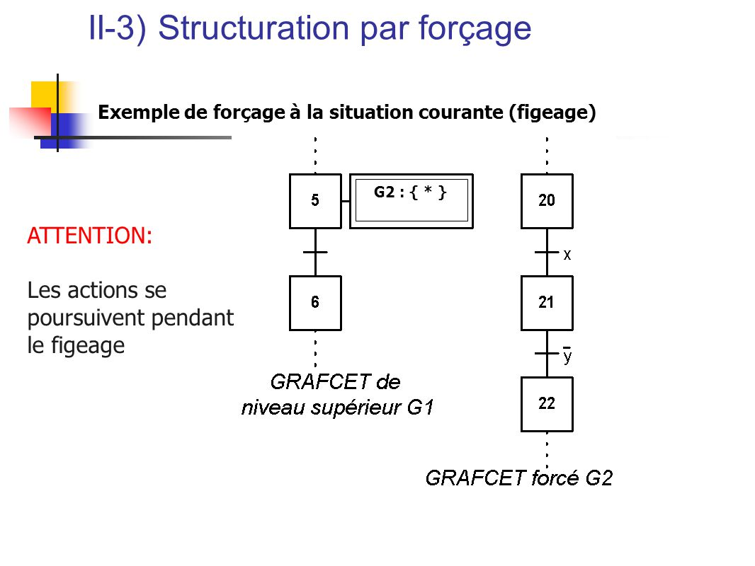 II-3) Structuration par forçage Exemple de forçage à la situation courante (figeage) ATTENTION: Les actions se poursuivent pendant le figeage G2 : { * }