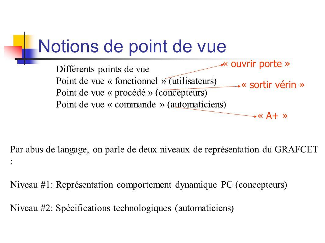 Notions de point de vue Différents points de vue Point de vue « fonctionnel » (utilisateurs) Point de vue « procédé » (concepteurs) Point de vue « commande » (automaticiens) « ouvrir porte » « sortir vérin » « A+ » Par abus de langage, on parle de deux niveaux de représentation du GRAFCET : Niveau #1: Représentation comportement dynamique PC (concepteurs) Niveau #2: Spécifications technologiques (automaticiens)
