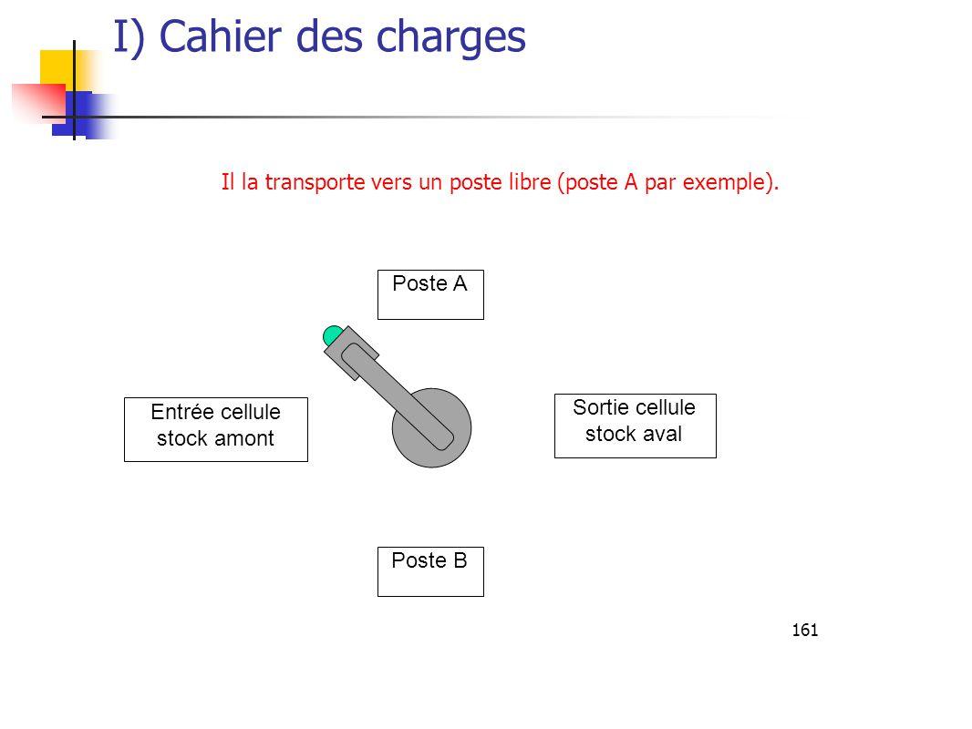 161 Poste A Sortie cellule stock aval Entrée cellule stock amont Poste B Il la transporte vers un poste libre (poste A par exemple).