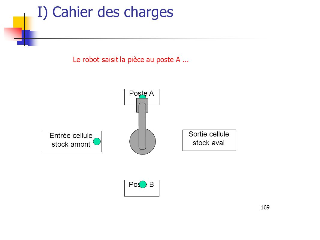169 Poste A Sortie cellule stock aval Entrée cellule stock amont Poste B Le robot saisit la pièce au poste A...