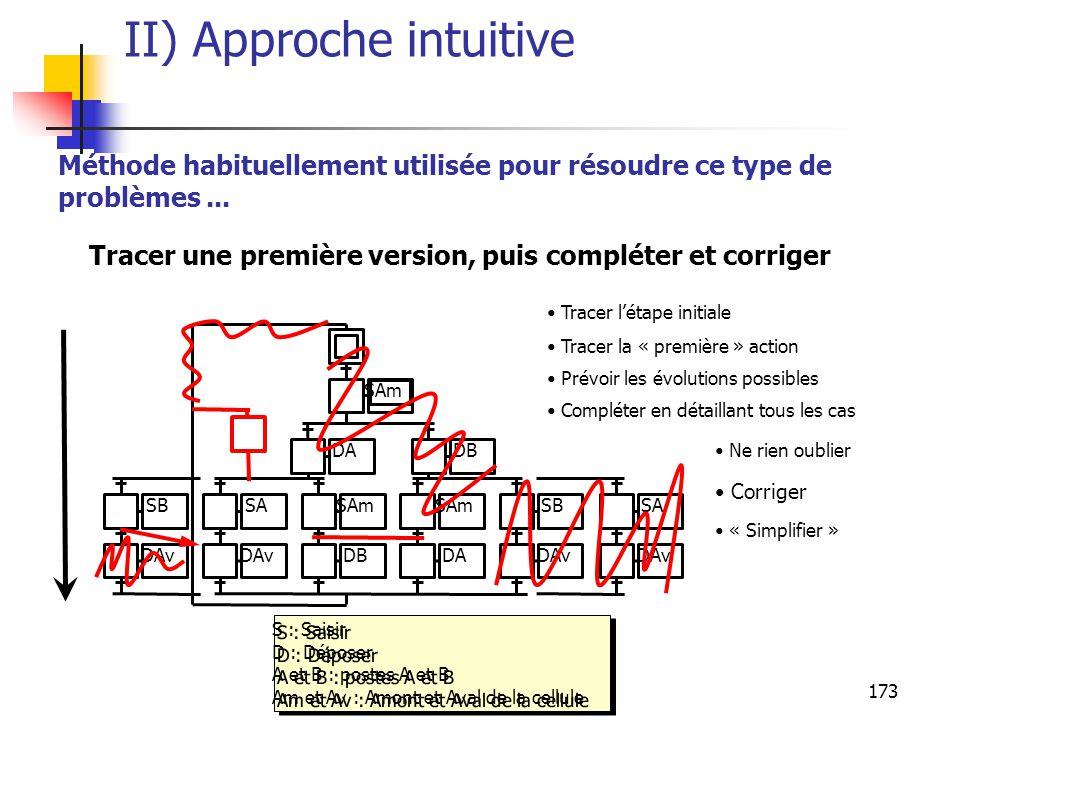 173 II) Approche intuitive Méthode habituellement utilisée pour résoudre ce type de problèmes...