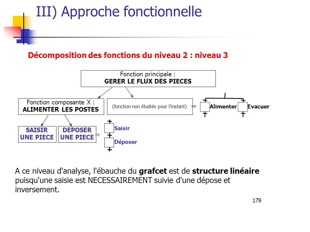 179 III) Approche fonctionnelle Décomposition des fonctions du niveau 2 : niveau 3 A ce niveau d analyse, l ébauche du grafcet est de structure linéaire puisqu une saisie est NECESSAIREMENT suivie d une dépose et inversement.