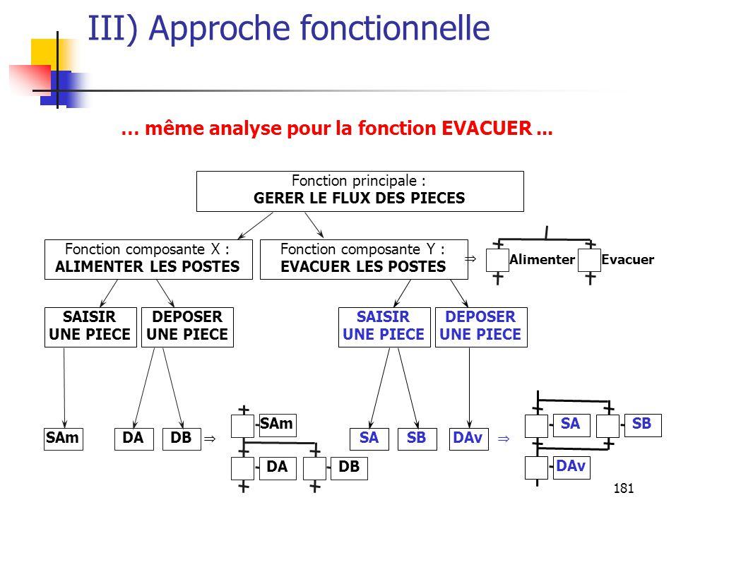 181 III) Approche fonctionnelle … même analyse pour la fonction EVACUER...
