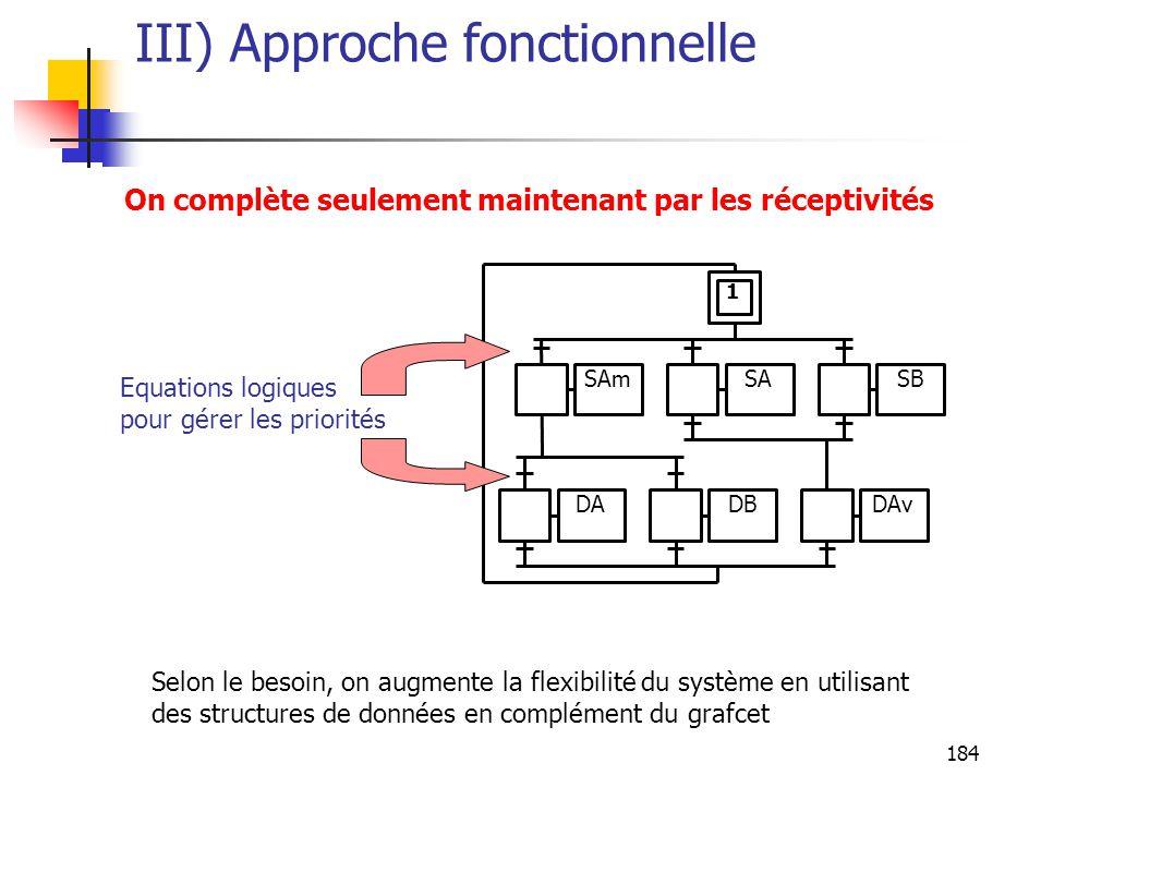 184 III) Approche fonctionnelle DADBDAv SAmSASB 1 On complète seulement maintenant par les réceptivités Equations logiques pour gérer les priorités Selon le besoin, on augmente la flexibilité du système en utilisant des structures de données en complément du grafcet