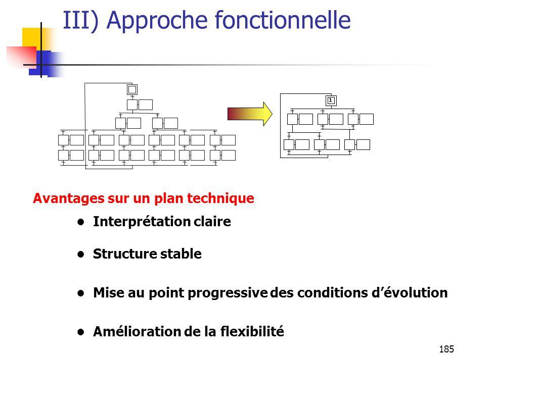 185 III) Approche fonctionnelle Interprétation claire Structure stable Mise au point progressive des conditions dévolution Amélioration de la flexibilité 1 Avantages sur un plan technique