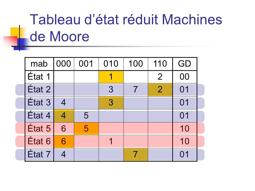 Tableau détat réduit Machines de Moore mab000001010100110GD État 1 1 200 État 2 37201 État 34 3 01 État 445 01 État 565 10 État 66 1 10 État 74 7 01