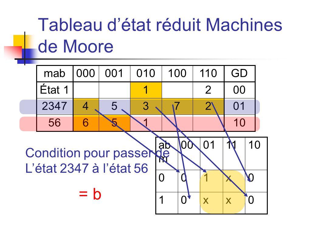 Tableau détat réduit Machines de Moore mab000001010100110GD État 1 1 200 23474537201 56651 10 ab m 00011110 001x0 10xx0 Condition pour passer de Létat 2347 à létat 56 = b