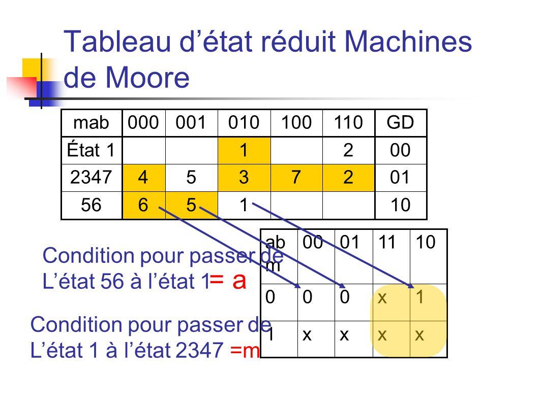 Tableau détat réduit Machines de Moore mab000001010100110GD État 1 1 200 23474537201 56651 10 ab m 00011110 000x1 1xxxx Condition pour passer de Létat 56 à létat 1 = a Condition pour passer de Létat 1 à létat 2347 =m