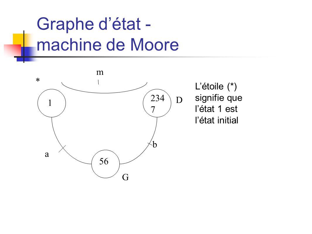 Graphe détat - machine de Moore 1 234 7 56 m b a * Létoile (*) signifie que létat 1 est létat initial D G